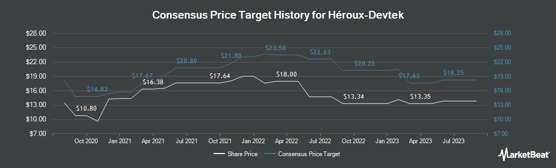 Price Target History for Heroux Devtek (TSE:HRX)