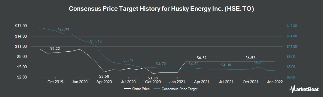 Price Target History for Husky Energy (TSE:HSE)