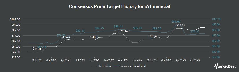Price Target History for Industrial Alliance Insur. & Fin. Ser. (TSE:IAG)