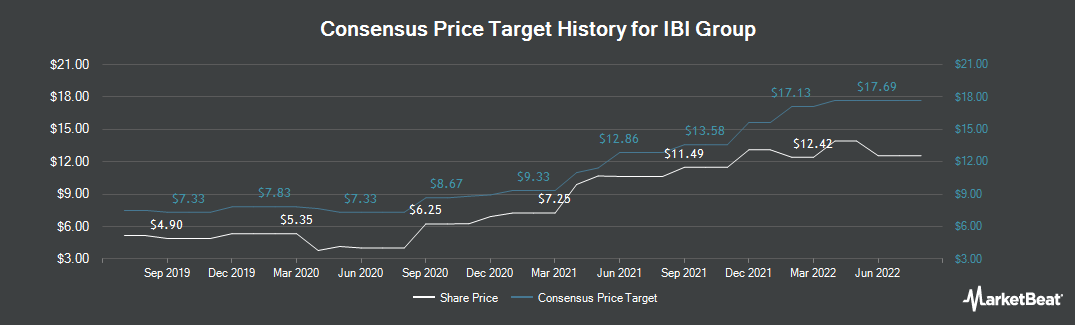 Price Target History for IBI Group (TSE:IBG)