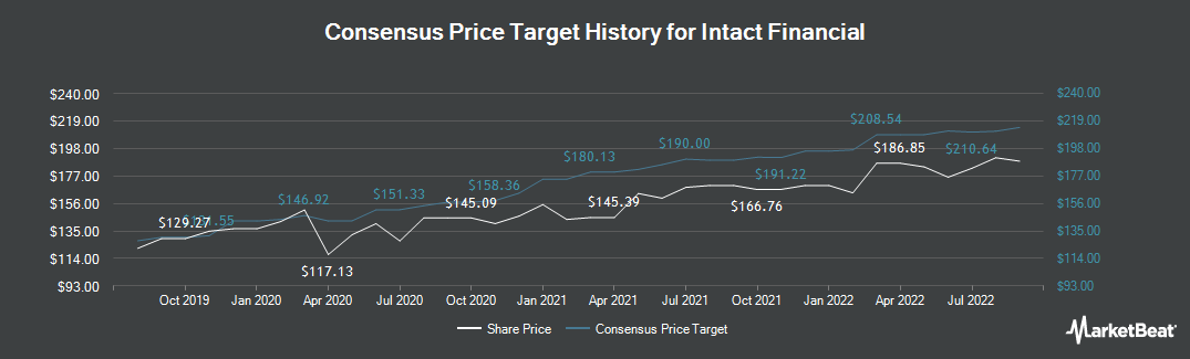 Price Target History for Intact Financial (TSE:IFC)