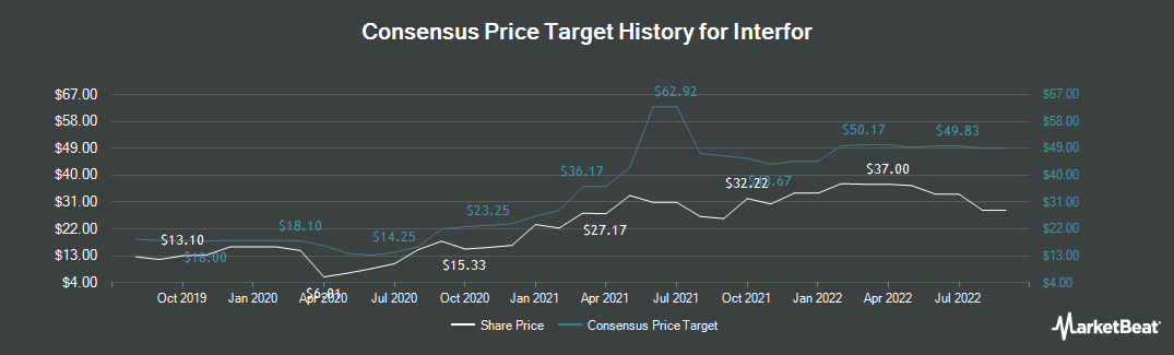 Price Target History for Interfor Corp (TSE:IFP)