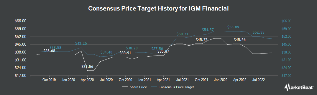 Price Target History for IGM Financial (TSE:IGM)