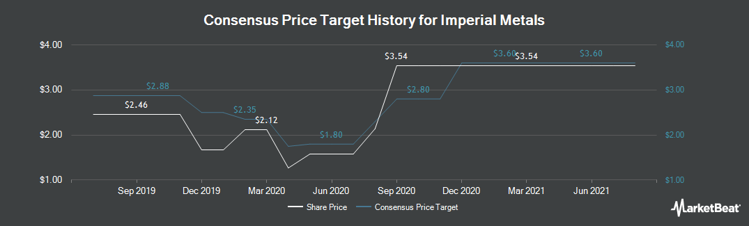 Price Target History for Imperial Metals (TSE:III)