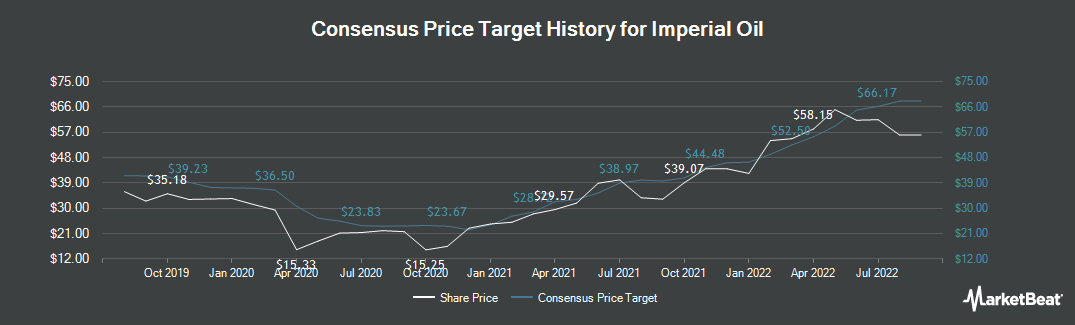 Price Target History for Imperial Oil Ltd (TSE:IMO)