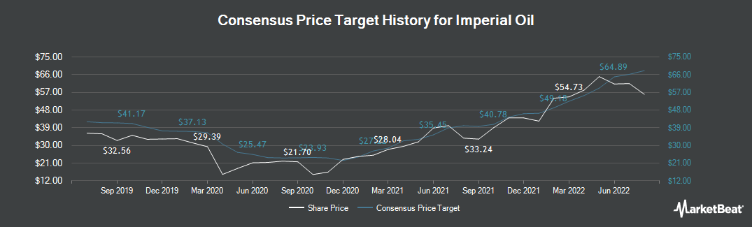 Price Target History for Imperial Oil (TSE:IMO)