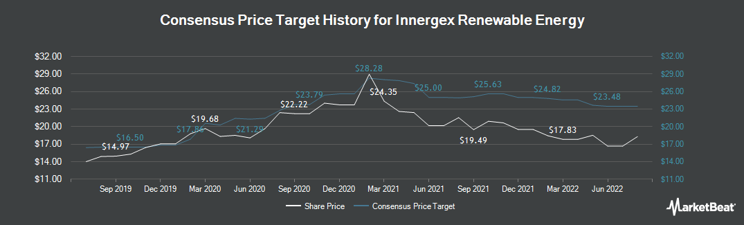 Price Target History for Innergex Renewable Energy (TSE:INE)