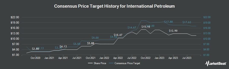 Price Target History for International Petroleum (TSE:IPCO)