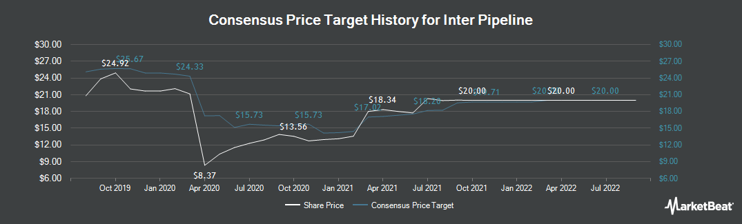 Price Target History for Inter Pipeline (TSE:IPL)
