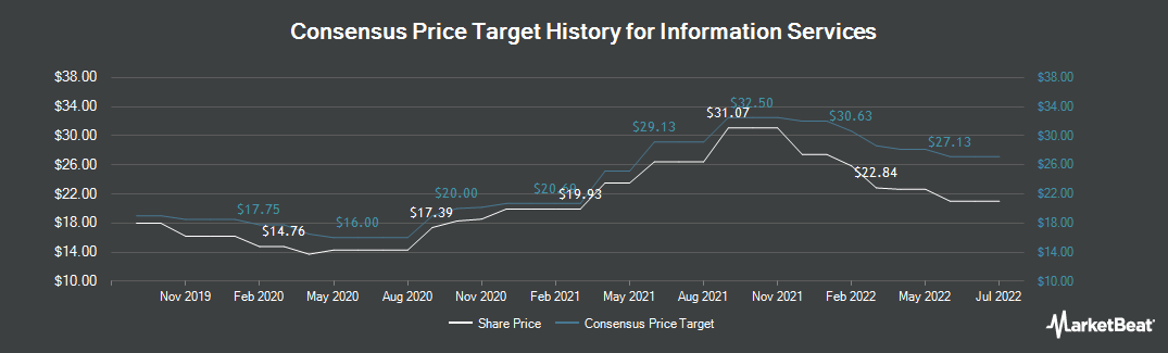 Price Target History for Information Services (TSE:ISV)