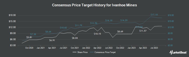 Price Target History for Ivanhoe Mines (TSE:IVN)