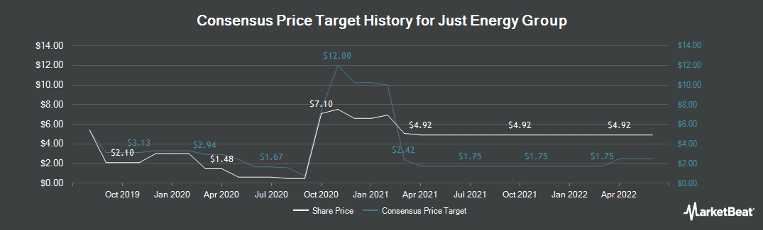 Price Target History for Just Energy (TSE:JE)