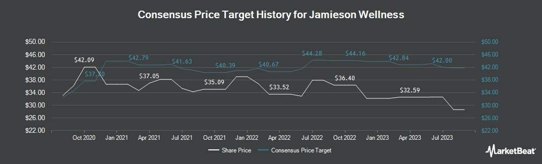 Price Target History for Jamieson Wellness (TSE:JWEL)