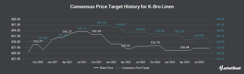Price Target History for K Bro Linen (TSE:KBL)