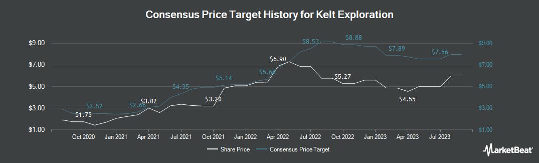 Price Target History for Kelt Exploration (TSE:KEL)