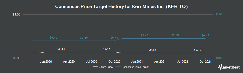 Price Target History for Kerr Mines (TSE:KER)