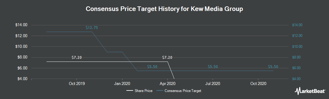 Price Target History for Kew Media Group (TSE:KEW)
