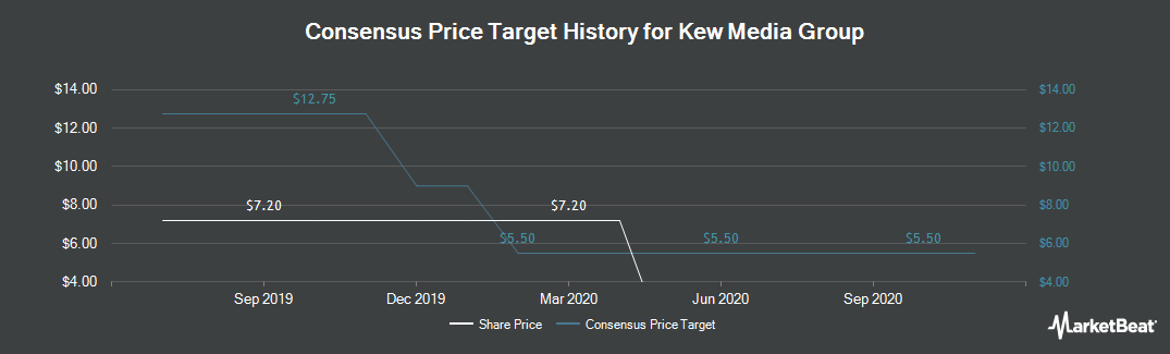 Price Target History for Kew Media Gr (TSE:KEW)