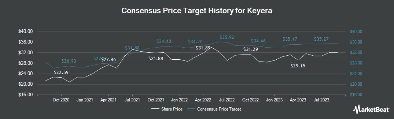 Price Target History for Keyera (TSE:KEY)