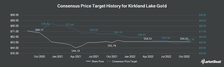 Price Target History for Kirkland Lake Gold (TSE:KL)