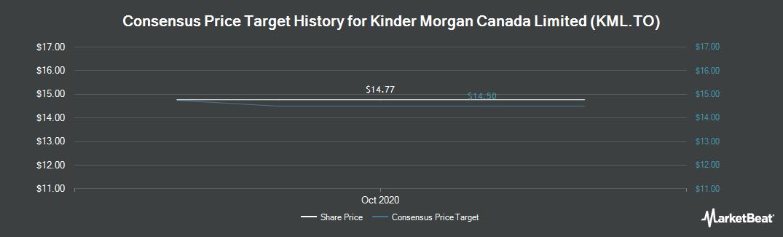 Price Target History for Kinder Morgan Canada (TSE:KML)