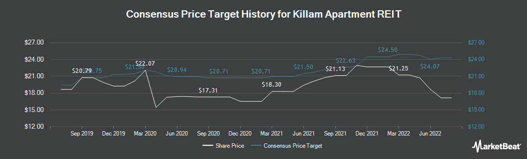 Price Target History for Killam Apartment REIT (TSE:KMP.UN)