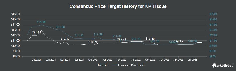 Price Target History for KP Tissue (TSE:KPT)
