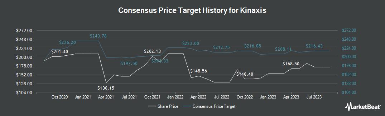 Price Target History for Kinaxis (TSE:KXS)