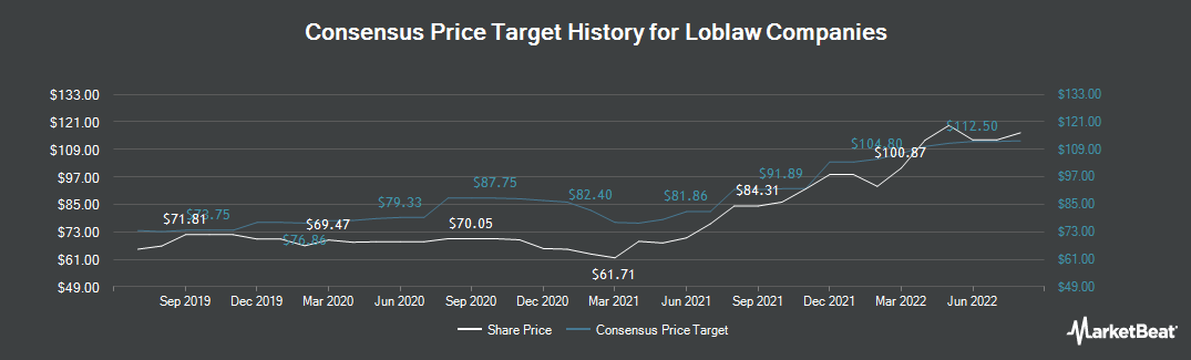 Price Target History for Loblaw Companies (TSE:L)
