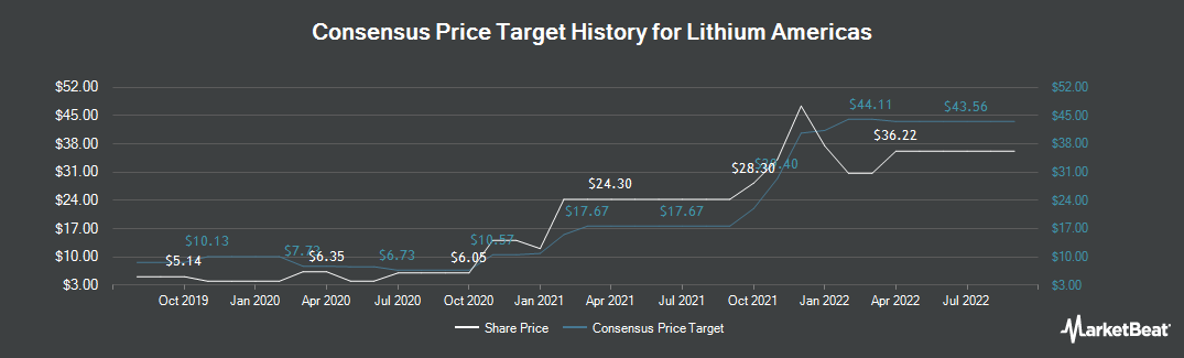 Price Target History for Lithium Americas (TSE:LAC)