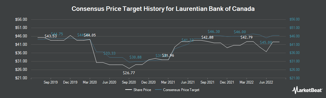 Price Target History for Laurentian Bank of Canada (TSE:LB)