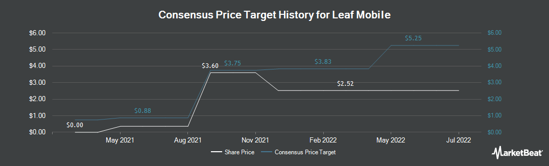 Price Target History for MedReleaf (TSE:LEAF)