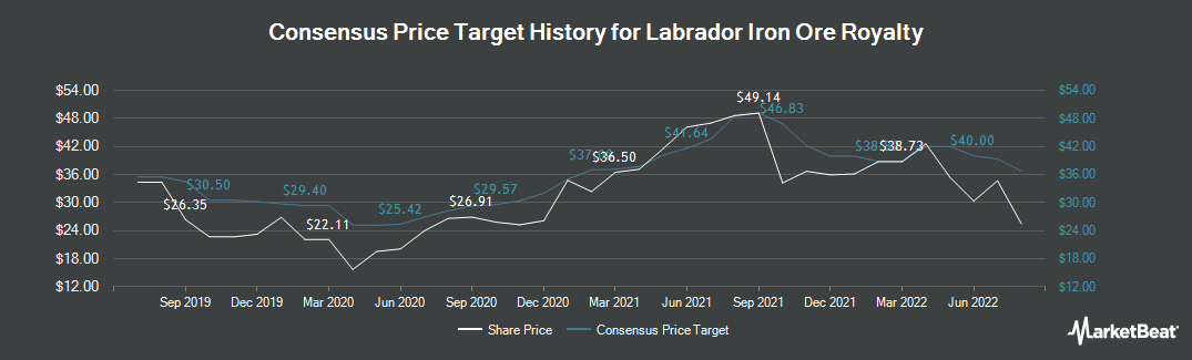 Price Target History for Labrador Iron Ore Royalty (TSE:LIF)