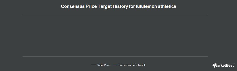 Price Target History for Lululemon Athletica (TSE:LLL)