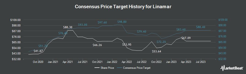 Price Target History for Linamar (TSE:LNR)