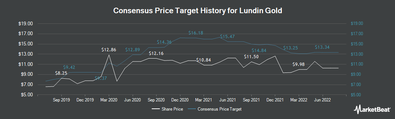 Price Target History for Lundin Gold (TSE:LUG)