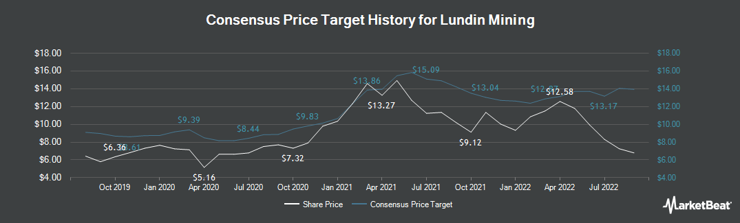 Price Target History for Lundin Mining (TSE:LUN)