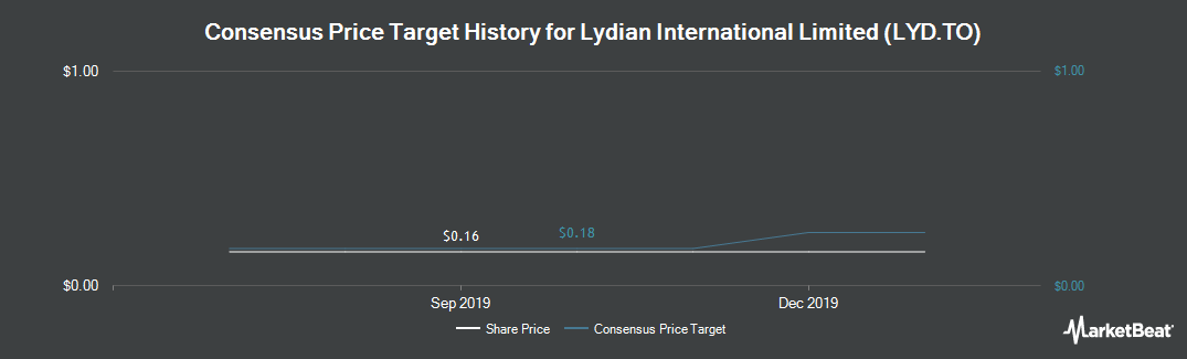 Price Target History for Lydian International (TSE:LYD)