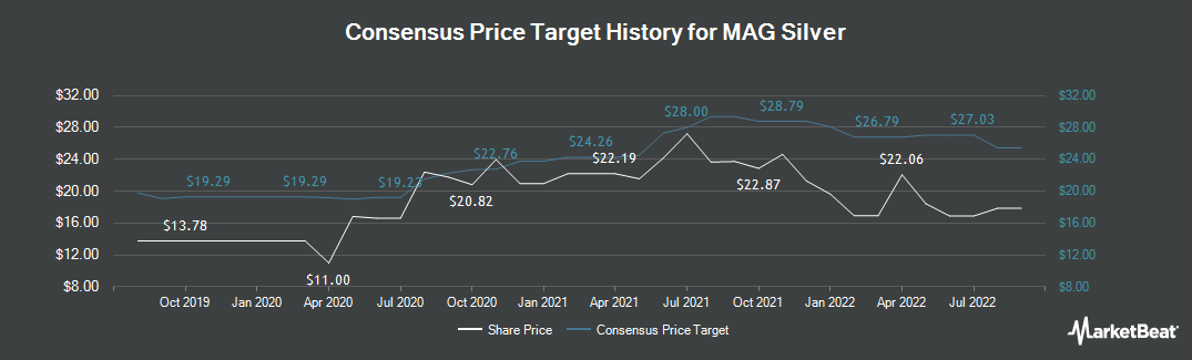 Price Target History for MAG Silver (TSE:MAG)