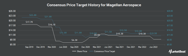 Price Target History for Magellan Aerospace (TSE:MAL)