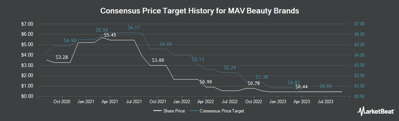 Price Target History for MAV Beauty Brands (TSE:MAV)