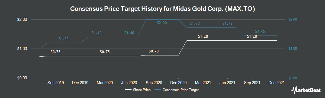 Price Target History for Midas Gold Corp (TSE:MAX)