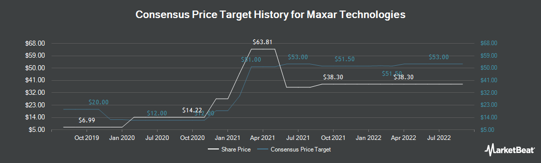 Price Target History for Maxar Technologies (TSE:MAXR)