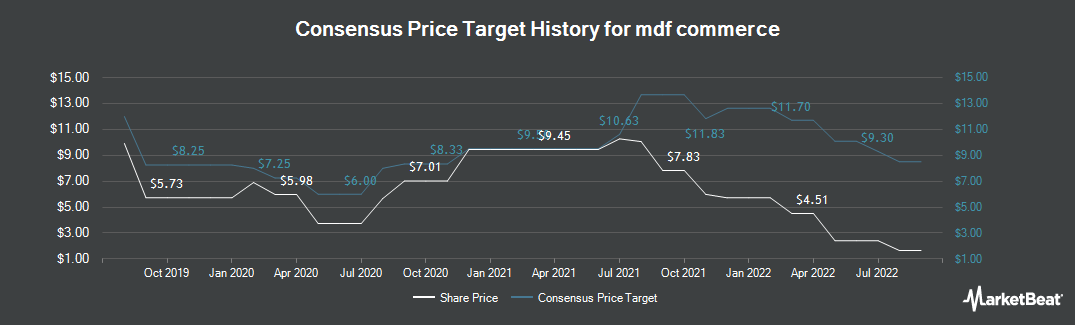 Price Target History for Mediagrif Interactive Technologies (TSE:MDF)