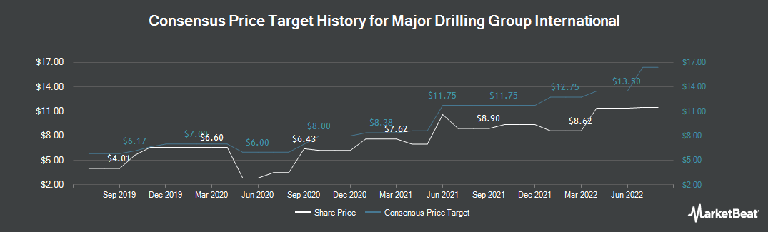 Price Target History for Major Drilling Group Int`l (TSE:MDI)