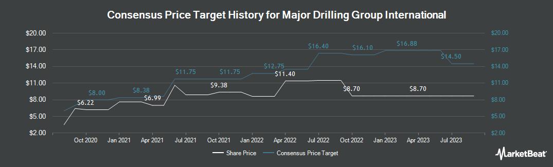 Price Target History for Major Drilling Group International (TSE:MDI)