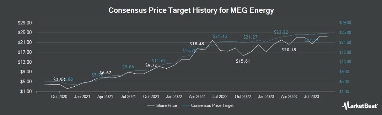 Price Target History for MEG Energy (TSE:MEG)