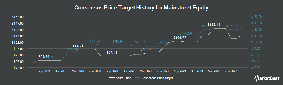 Price Target History for Mainstreet Equity (TSE:MEQ)