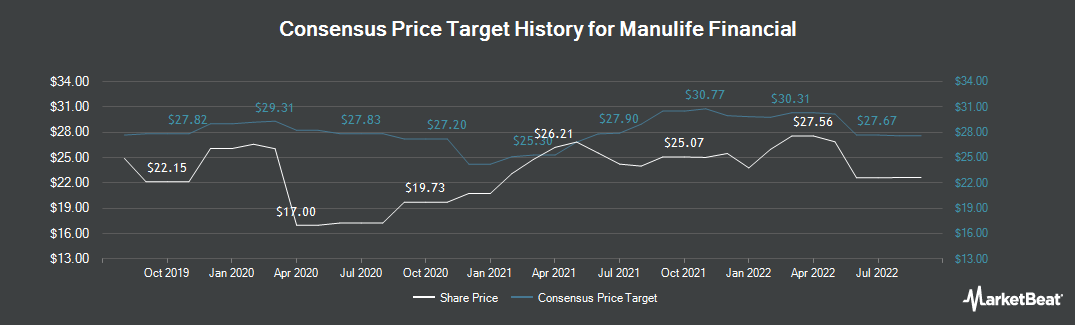 Price Target History for Manulife Financial (TSE:MFC)