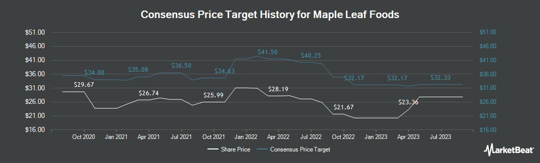 Price Target History for Maple Leaf Foods (TSE:MFI)